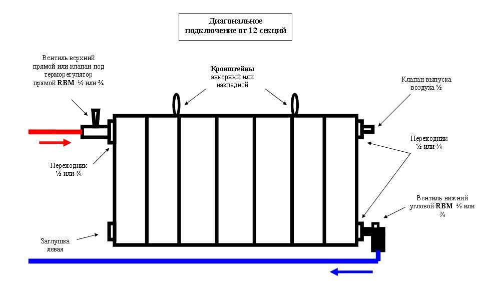 Подключение радиаторов отопление своими руками 960