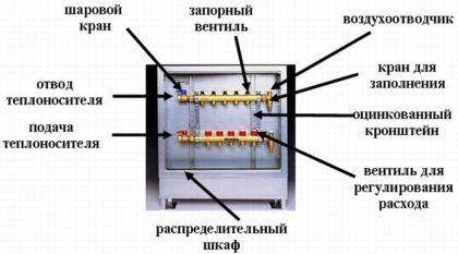 Составные части коллекторного узла