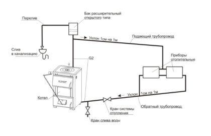 Схема, демонстрирующая устройство открытой системы отопления