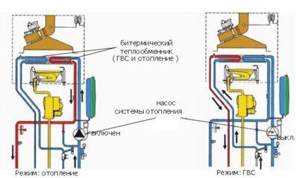 Схема, изображающая изложенный выше принцип работы битермического двухконтурного газового котла