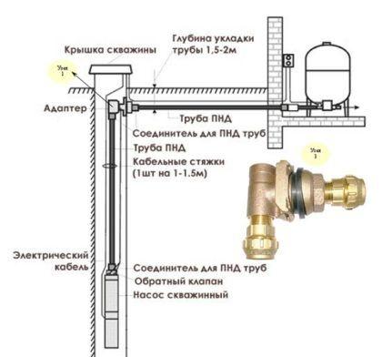 Схема, изображающая обсадную трубу скважины, насос, адаптер и его соединение с водопроводом, подведенным к частному дому
