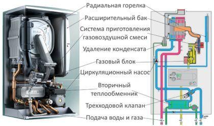 Схема, изображающая устройство двухконтурного конденсационного газового котла