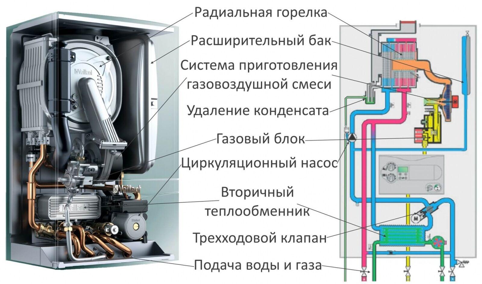 фото схема газового котла тепловест существует