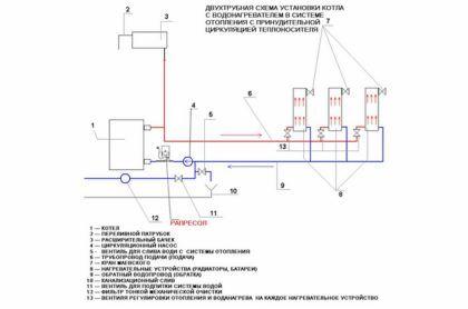 Схема монтажа котельной и системы отопления с принудительной циркуляцией