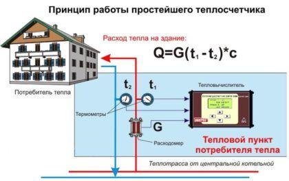 Схема, показывающая принцип работы общедомового счетчика тепла