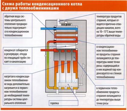 Схема работы конденсационного котла с двумя теплообменниками