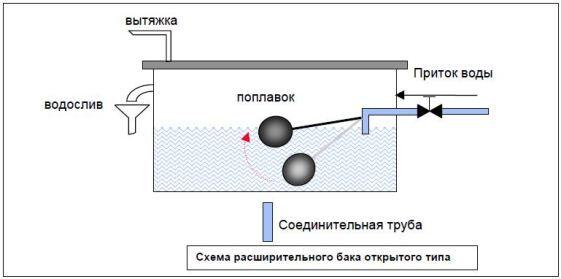 Отопление открытого типа схема