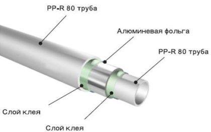 Схема устройства полипропиленовой трубы