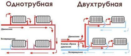 С помощью этой схемы вы сможете легко понять разницу между одно- и двухтрубной разводкой труб водяного отопления