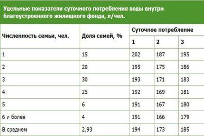 Таблица показателей суточного потребления воды (в литрах на человека)