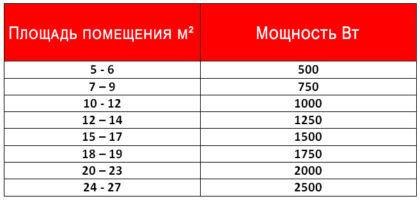 Таблица расчета мощности радиаторов по площади помещения
