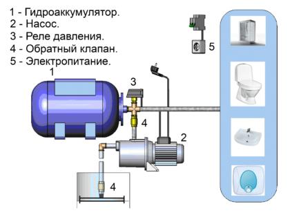 Типовое устройство насосной станции