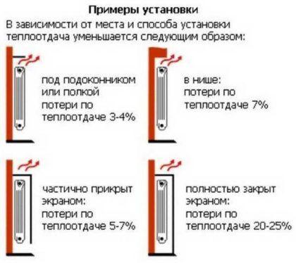 Установка радиаторов отопления в частном доме в нише или с применением экрана влияет на теплопотери