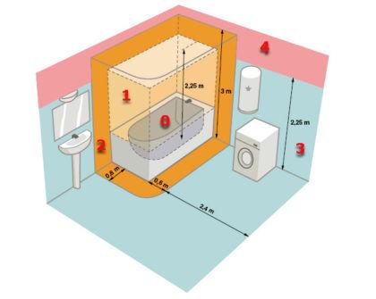 На примере этой схемы можно увидеть ограничения на установку розеток и электроприборов около ванной или джакузи. В зонах 0 и 1 их монтаж недопустим ни при каких условиях. В области 2 он нежелателен. Зона 3 допускает установку розеток, но только с защитой от попадания влаги