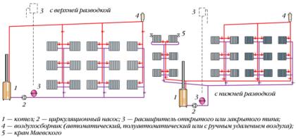 Схема устройства систем отопления с вертикальной разводкой. В таком случае в квартирах нередко батареи отопления снабжаются от отдельных стояков, что существенно осложняет обустройство индивидуальных приборов учета