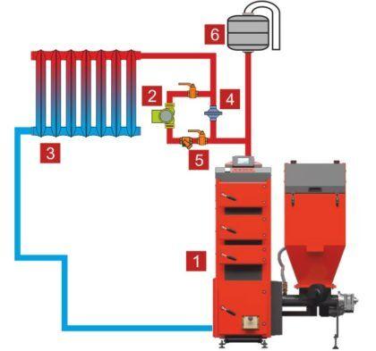 Открытая система отопления: 1. Котел отопления; 2. Циркуляционный насос; 3. Приборы отопления; 4. Дифференциальный клапан; 5. Запорные задвижки; 6. Расширительный бак