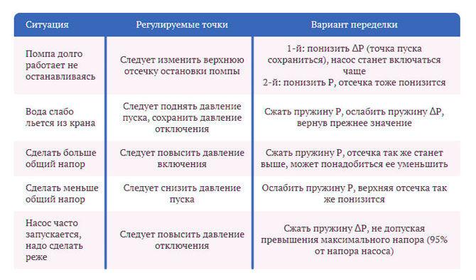 Таблица регулировки