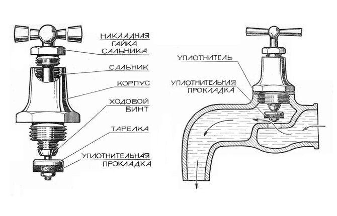 Устройство водопроводного крана старого образца