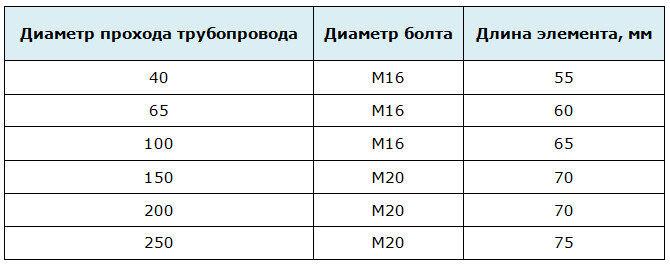 Размеры болтов для магистрали с давлением 1 МПа - фланцевое соединение