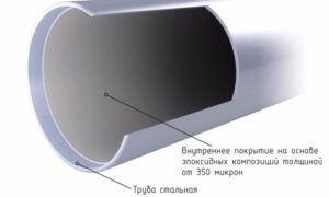 Технология внутренней изоляции труб — особенности обработки