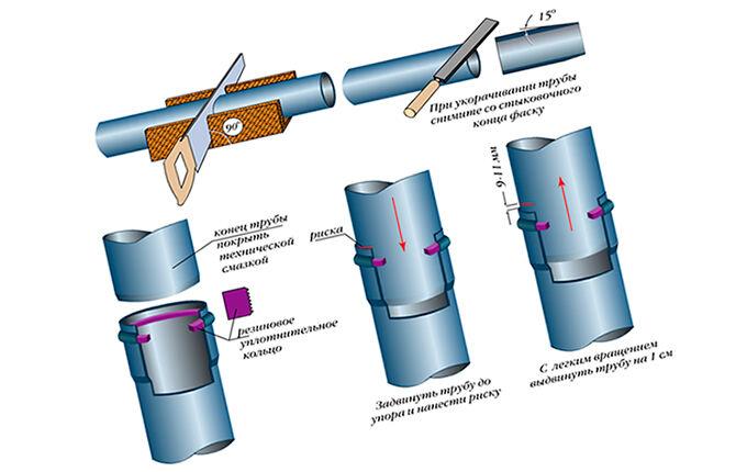 Стыковка труб из поливинилхлорида