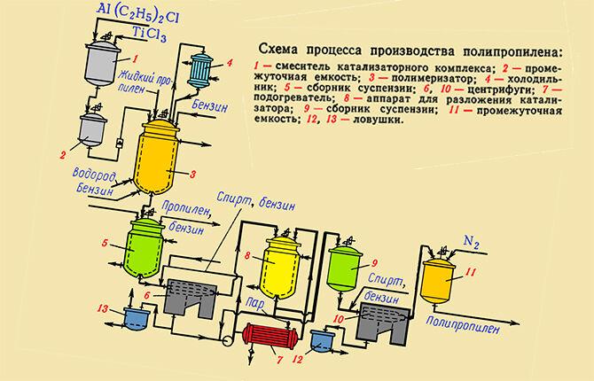 Схема процесса производства полипропилена