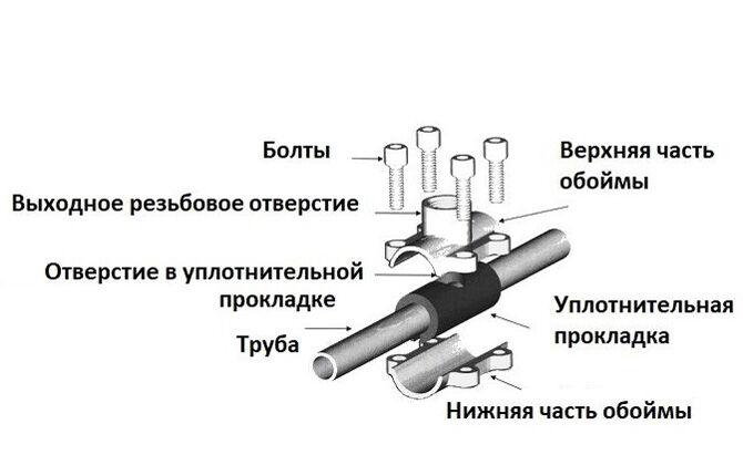Соединение металлических труб хомутом