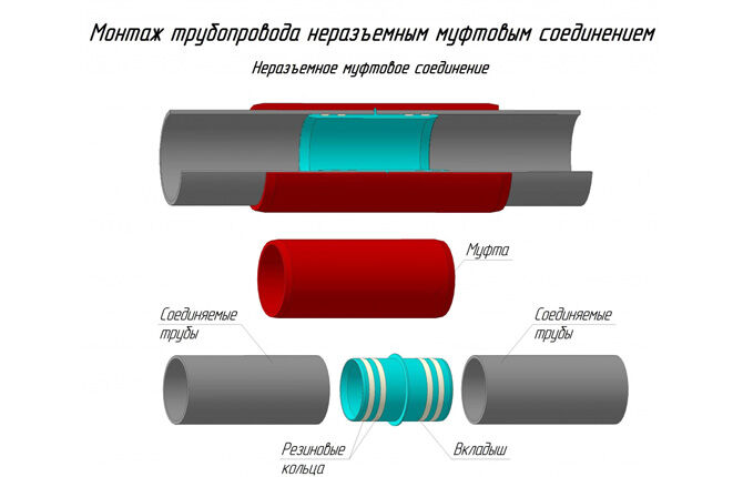 Соединение труб неразъемным муфтовым соединением