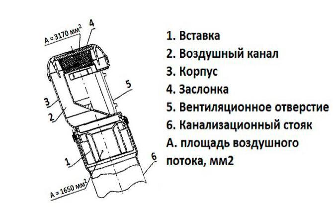 Конструктивные особенности вакуумного клапана