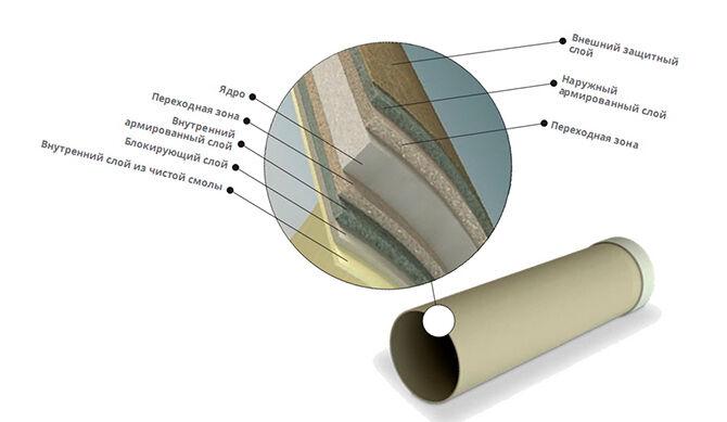 Слои стеклопластиковых труб
