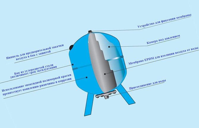 Гидробак для системы водоснабжения