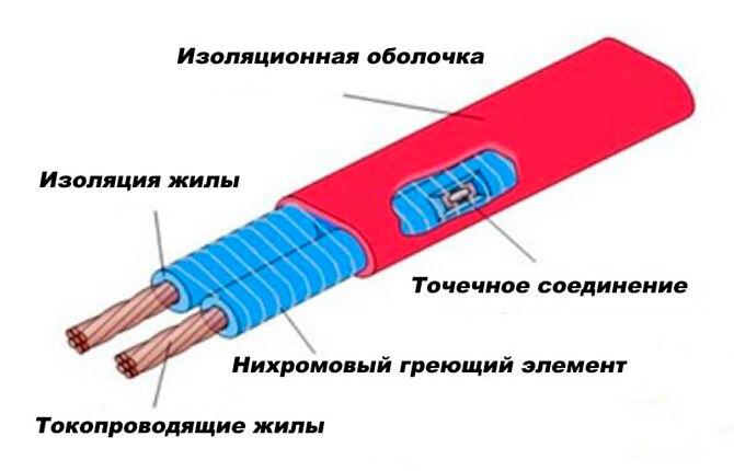 Резистивный последовательный кабельный элемент для обогрева водостоков