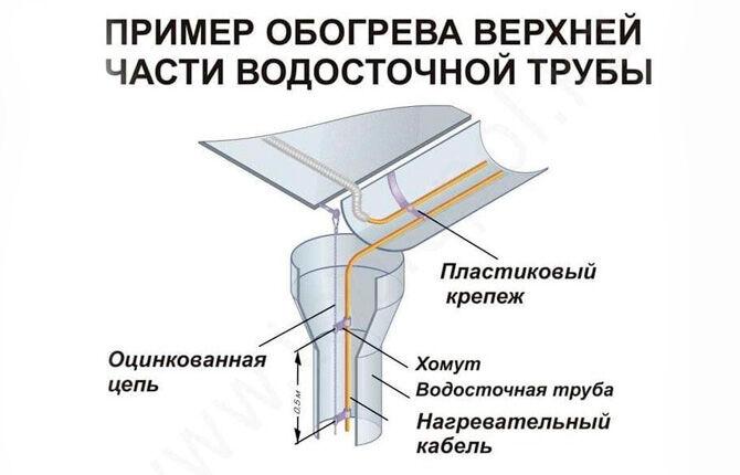 Пример обогрева верхней части водостока