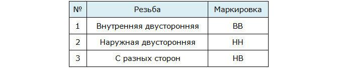 Маркировка таблица