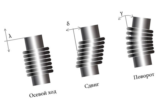 Деформация компенсаторов для трубопровода