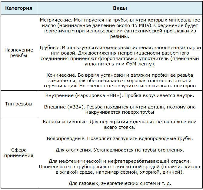 Основные виды резьбовых заглушек