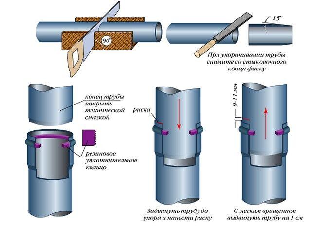 Как монтируются фитинги для пластиковых труб